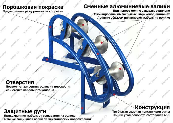 РНУ3/120AL Угловой направляющий ролик для кабеля ⌀ до 120мм
