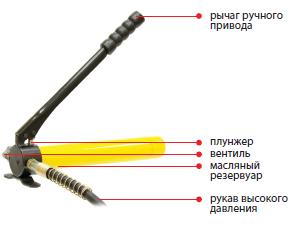 04001 Насос гидравлический ручной НГР-6303