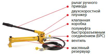 04003 Насос гидравлический ручной НГР-7009К