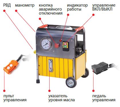 04005 Станция насосная гидравлическая СНГ-6310Э