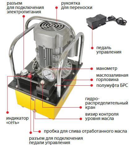 04008 Станция насосная гидравлическая СНГ-6306Э