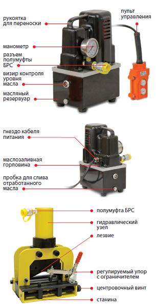 02206 Комплект для резки токоведущей шины (шинорез + насос)
