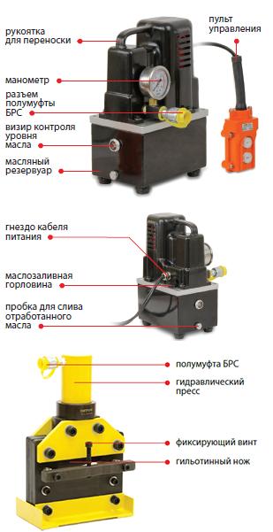 02209 Комплект для резки токоведущей шины (шинорез + насос)