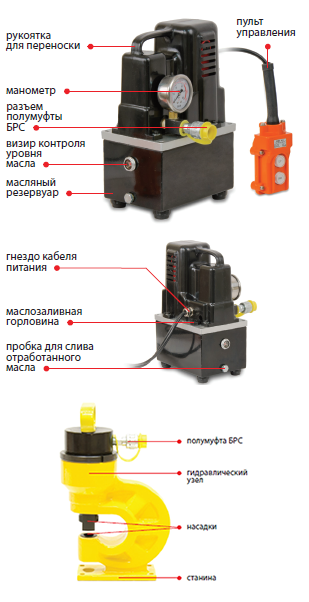 02210 Комплект для перфорации токоведущей шины (перфоратор + насос)