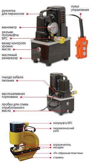 02208 Комплект для перфорации токоведущей шины (перфоратор + насос)