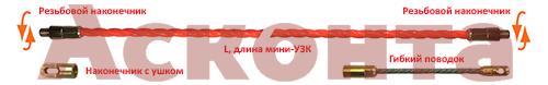 Комплектация мини-УЗК в бухте