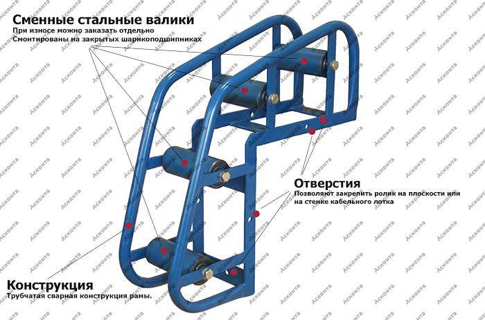 Общий вид углового направляющего кабельного ролика РНУ4/80