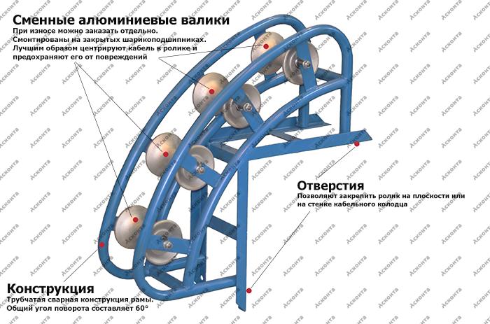 РНУ4/120AL Угловой направляющий ролик для кабеля ⌀ до 120мм