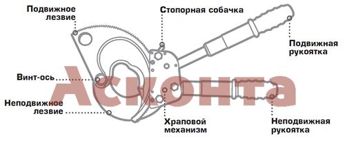 НС-100 Ножницы секторные КВТ