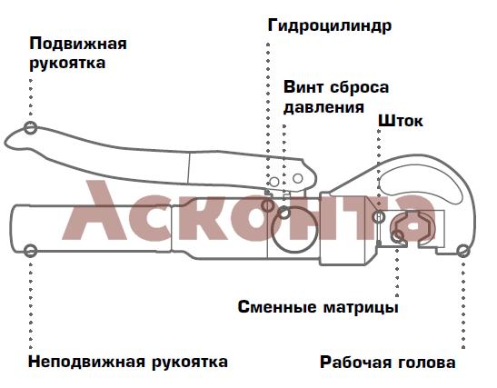 ПГРc-70 Пресс гидравлический ручной 4-70мм² с механизмом АСД КВТ
