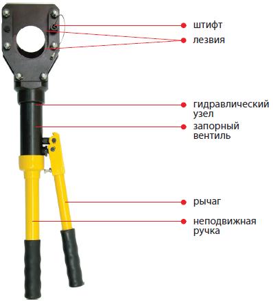 Ножницы гидравлические НГ-52Б для резки кабеля
