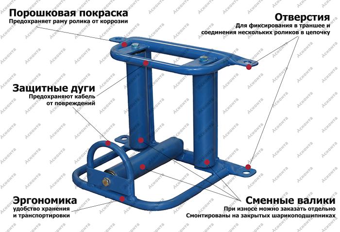 РКУ3/150 Угловой кабельный ролик для кабеля ⌀ до 150мм