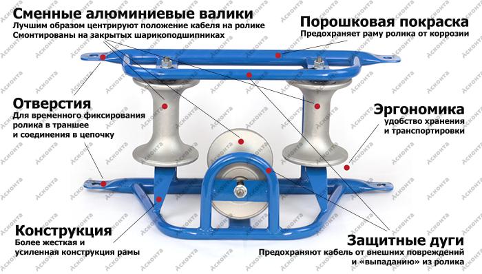 РКУ3/120AL Угловой кабельный ролик для кабеля ⌀ до 120мм, AL валики
