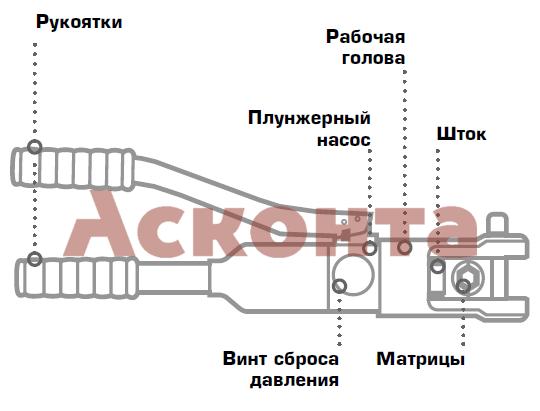 ПГР-120 Пресс гидравлический 10-120мм² КВТ