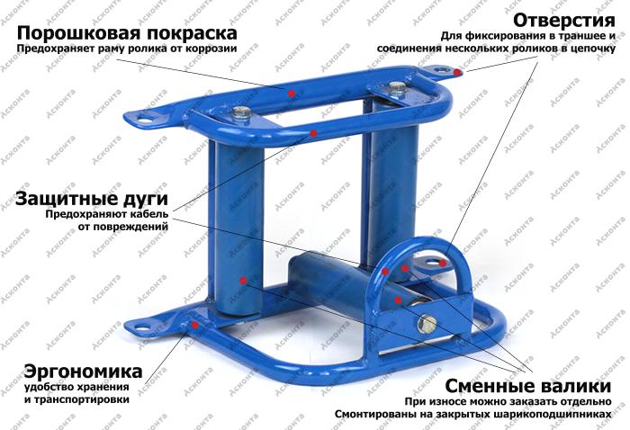РКУ3/120 Угловой кабельный ролик для кабеля ⌀ до 120мм
