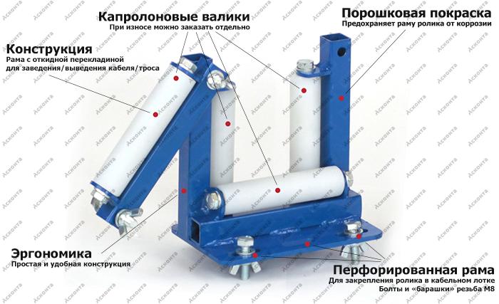 Общий вид направляющего ролика НР150П для перфорированных кабельных лотков