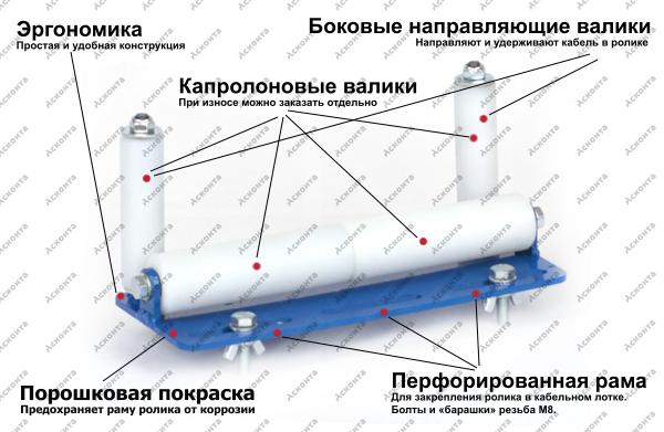 ПР250П Ролик прямой для перфорированного кабельного лотка, ширина 250мм