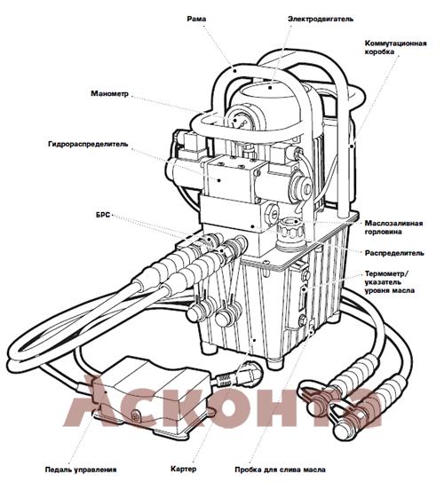 ПМЭ-7050У Помпа электрогидравлическая одностороннего действия КВТ