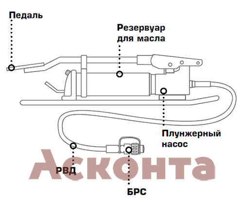 ПМН-7012 Помпа гидравлическая ножная усовершенствованная с механизмом АСД КВТ