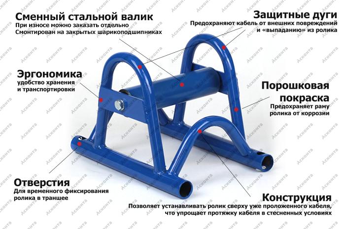 Прямой (линейный) кабельный ролик РКС1/150