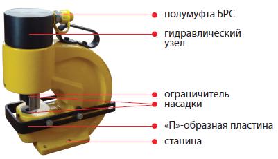 02013 Шинный перфоратор ШП-110/12+