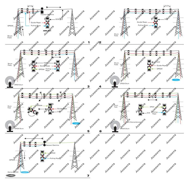 Технология замены грозотроса на ОКГТ с помощью двойных роликов ABR021
